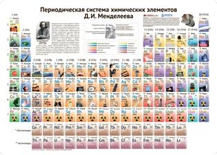 Менделеевтің периодтық таблицасы